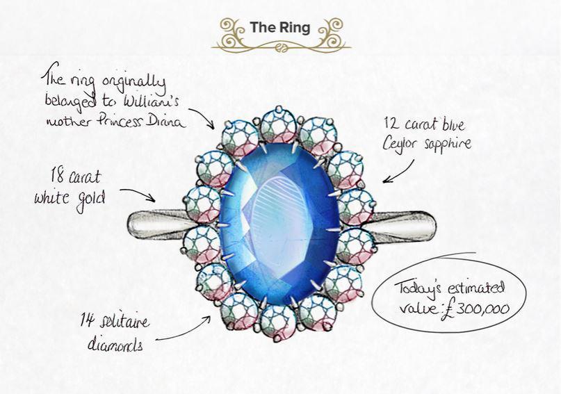 Eins von Prinzessin Diana ausgewählt, funkelt der 12-karätige Saphir heute am Verlobungsring von Herzogin Catherine.