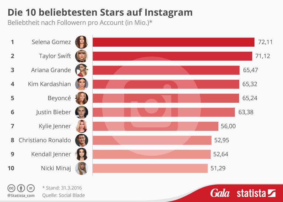 10 beliebtesten stars auf instagram