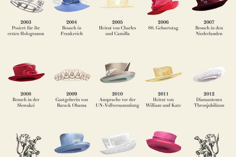 Ein Hut pro Jahr: die Hüte der Queen von 1993 bis 2015