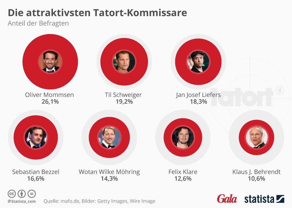 wer ist der attraktivste tatort-kommisar