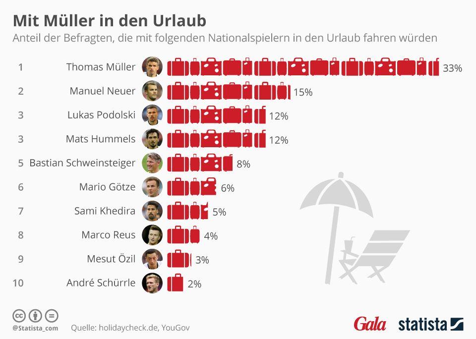 Die Deutschen würden gerne mit Thomas Müller in den Urlaub.