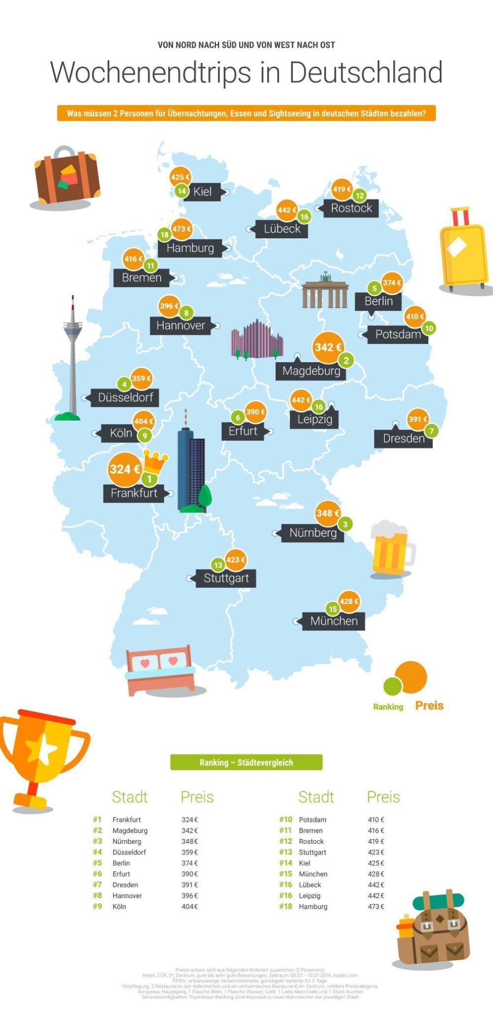 Wer günstig für einen Wochenendtrip durch Deutschland reisen möchte, kommt in Frankfurt am Main besonders gut weg. Hamburg dagegen kostet am meisten.