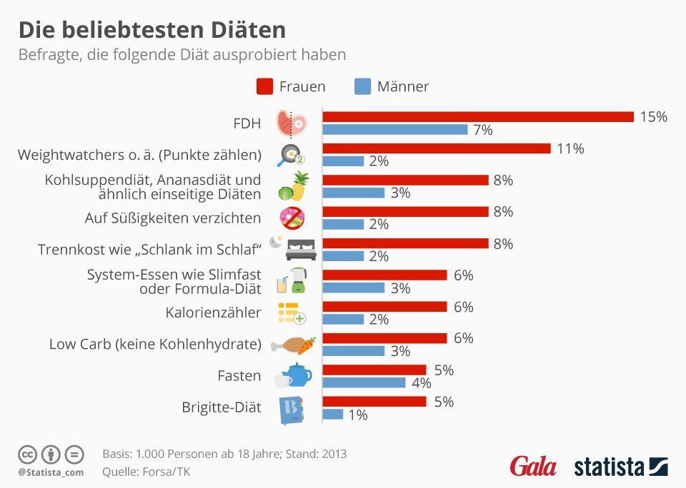 Die beliebtesten Diäten.