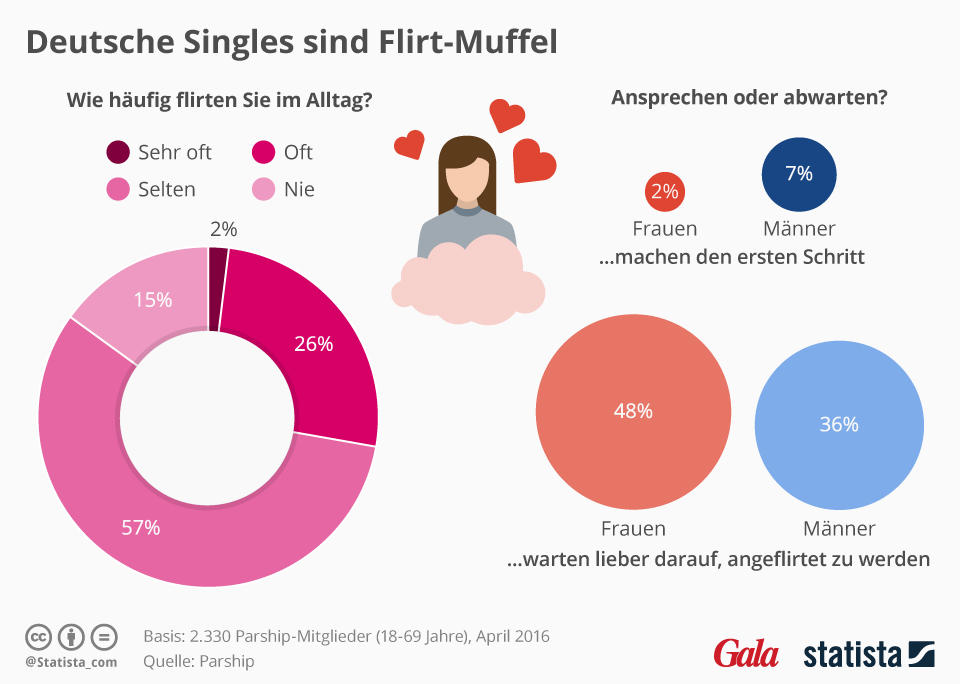 deutsche singles sind flirt-muffel