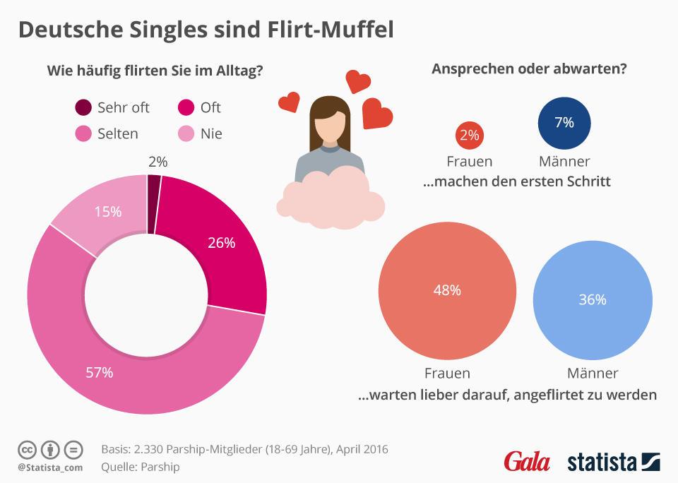 Deutsche frauen flirten nicht