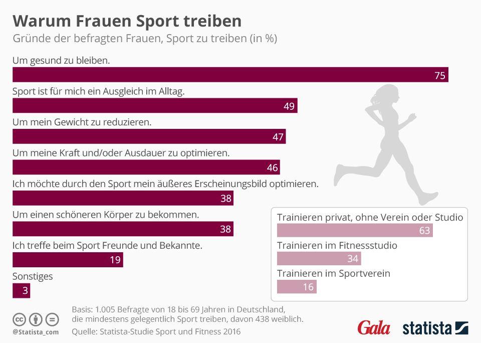 Darum machen Frauen Sport.