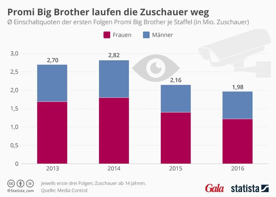 """Promi Big Brother: Die Zuschauer-Zahlen von """"Promi Big Brother"""" sinken."""