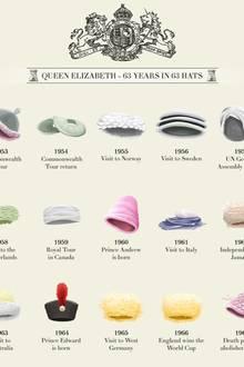 """Gerade zu wichtigen Geburtstagen und Jubiläen finden sich im Netz tolle Illustrationen, die einen interessanten, zeitlichen Überblick über das festliche Ereignis bieten. Als am längsten regierende Monarchin und jetzt zu ihrem 90. Geburtstag ist diese zeichnerische Zusammenfassung sehr beeindruckend: """"Queen Elizabeth - 63 Years in 63 Hats""""- Klicken Sie sich durch!"""