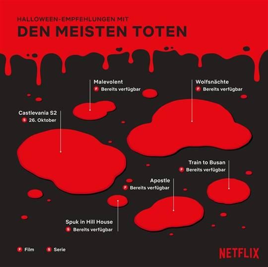 Halloween auf Netflix: Die meisten Toten in Filmen + Serien