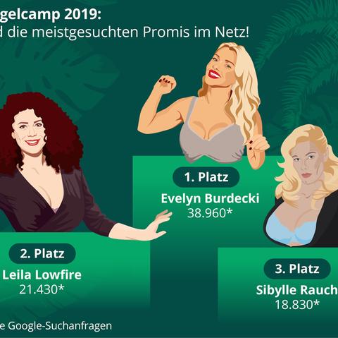 Dschungelcamp 2019: Das sind die meistgesuchtenPromis im Netz. Ob diese Sternchen auch die größte Fan-Community haben werden, die zum Hörer greifen werden?